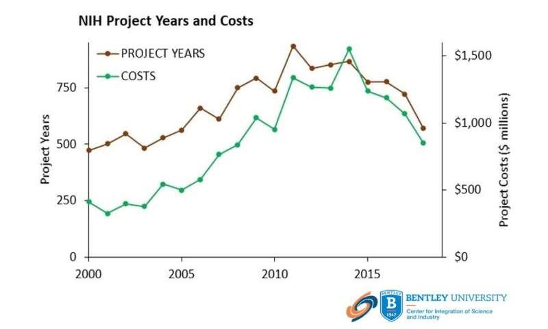 COVID-19 vaccine development built on >$17 billion in NIH funding for vaccine technologies