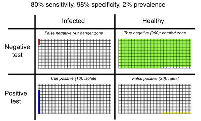 Coronavirus: here's what happens when we test lots of people as cases are falling