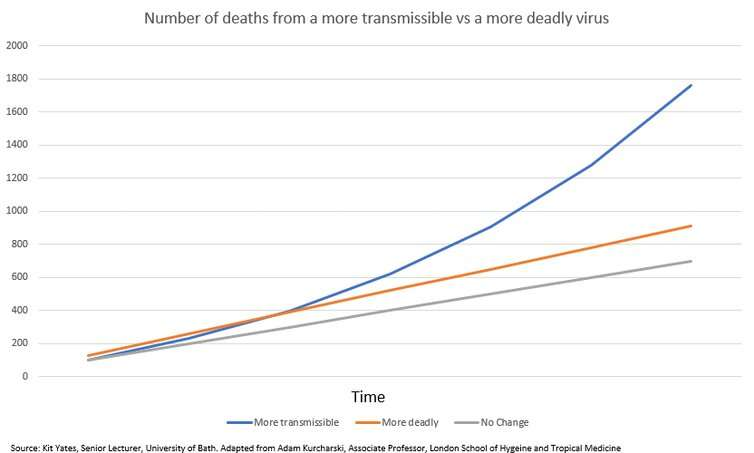 Coronavirus variants: why being more transmissible rather than more deadly isn't good news
