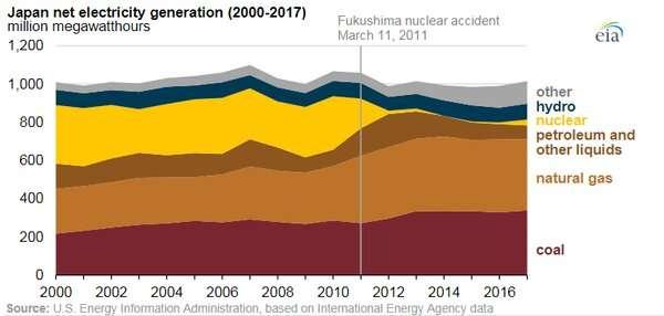 Fukushima: 10 tahun setelah bencana, apakah respon Jepang benar?