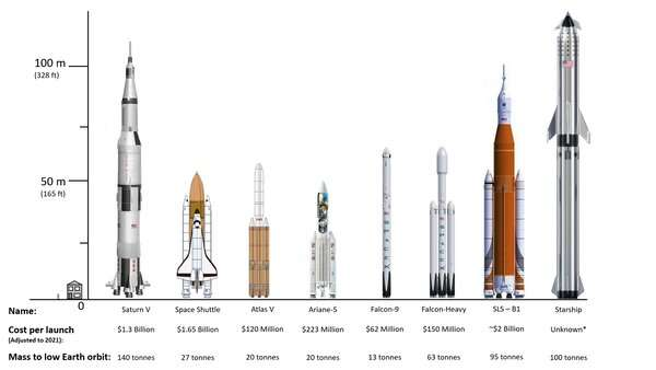 SpaceX vs NASA: who will get us to the moon first? Here's how their latest rockets compare