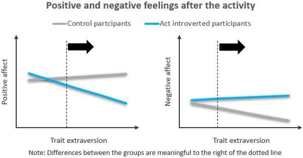 To move forward as an introvert, act like an extrovert - it's not as hard as you think