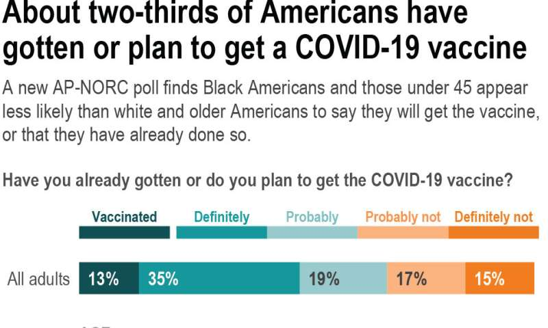 AP-NORC poll: A third of US adults skeptical of COVID shots