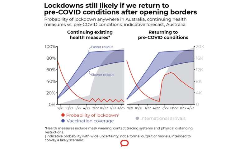 80% vaccination won't get us herd immunity, but it could mean safely opening international borders