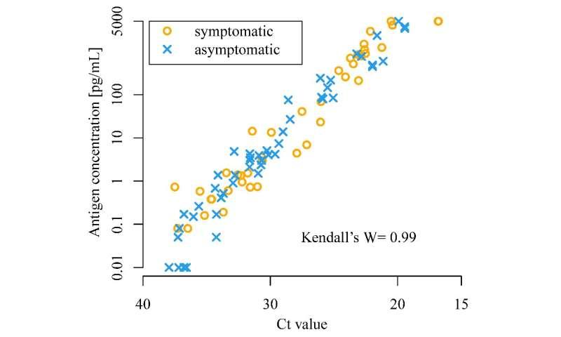 A rapid antigen test for SARS-CoV-2 in saliva