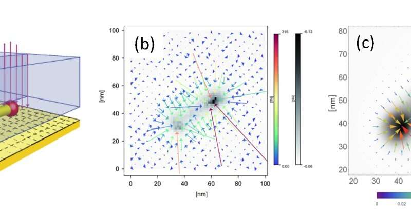 A world first! Visualizing atomic-scale structures with the optical force