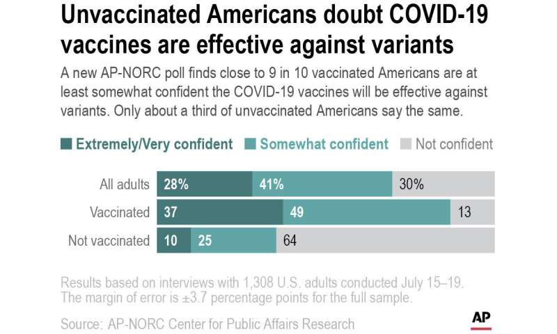 AP-NORC poll: Most unvaccinated Americans don't want shots
