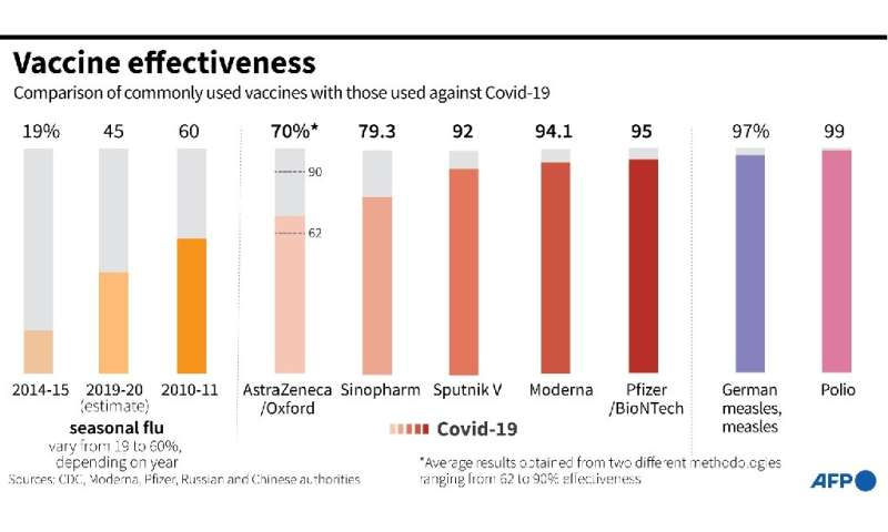 Comparison of the effectiveness of commonly used vaccines with those used for Covid-19