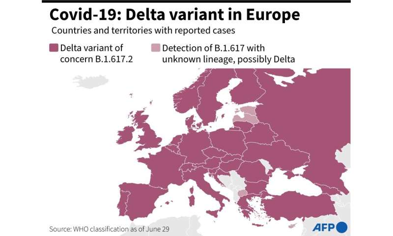 Covid-19: Delta variant in Europe