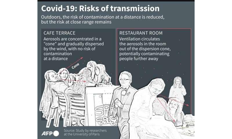 Covid-19: Risks of transmission