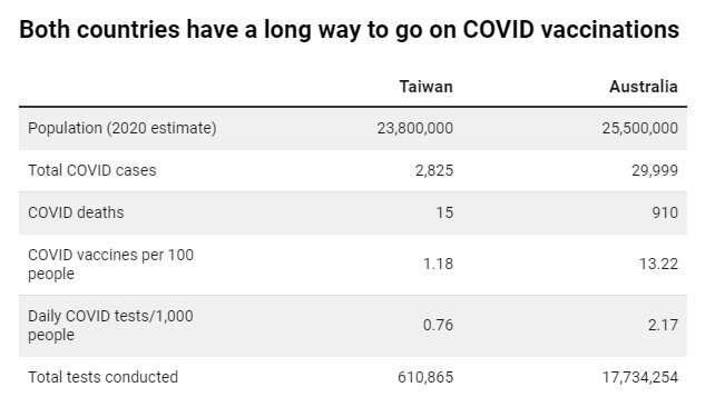 COVID is surging in unvaccinated Taiwan. Australia should take heed