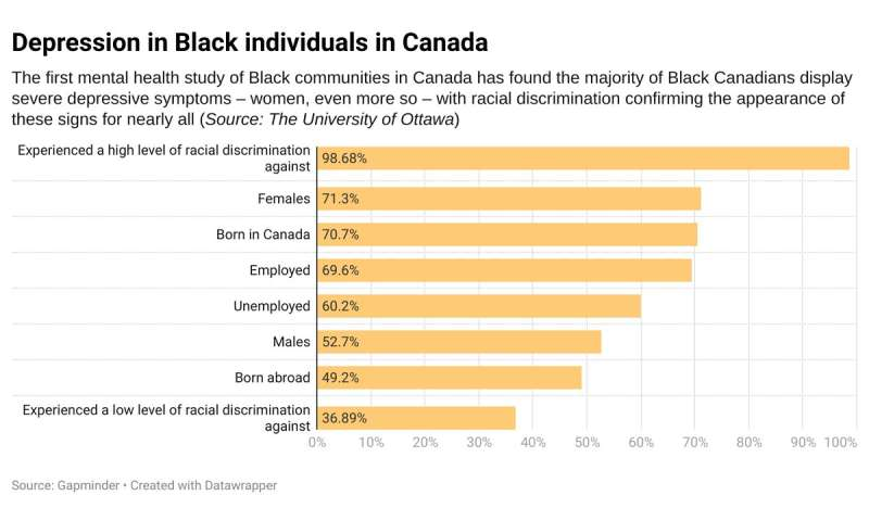 Depression part of daily life for many Black Canadians