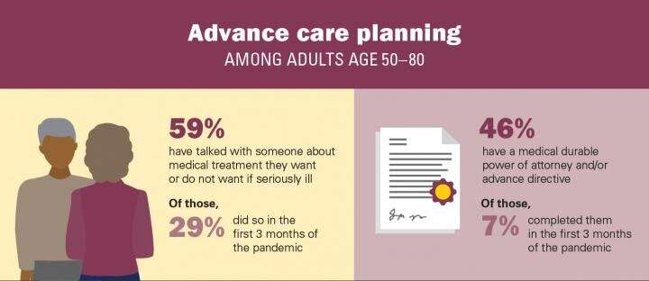 Despite pandemic, less than half of older adults have formally recorded healthcare wishes