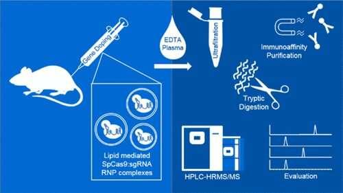 Detecting CRISPR/Cas gene doping