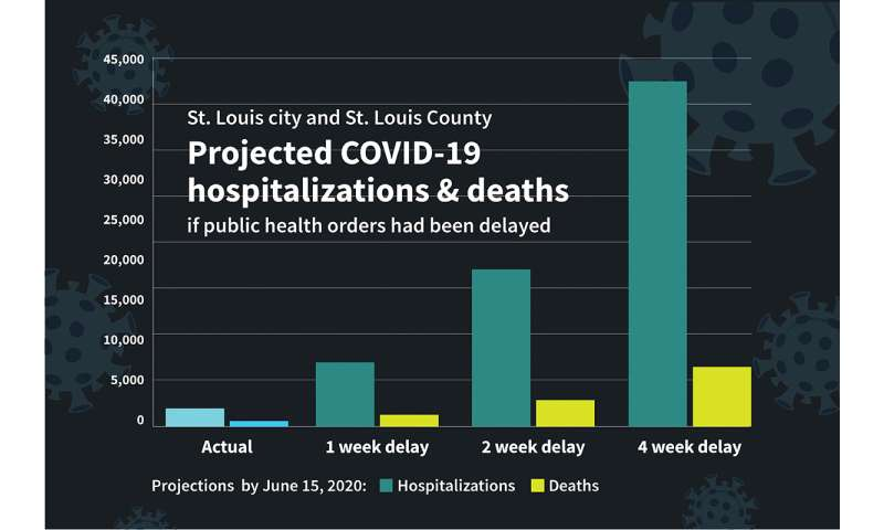 Early COVID-19 shutdowns helped St. Louis area avoid thousands of deaths