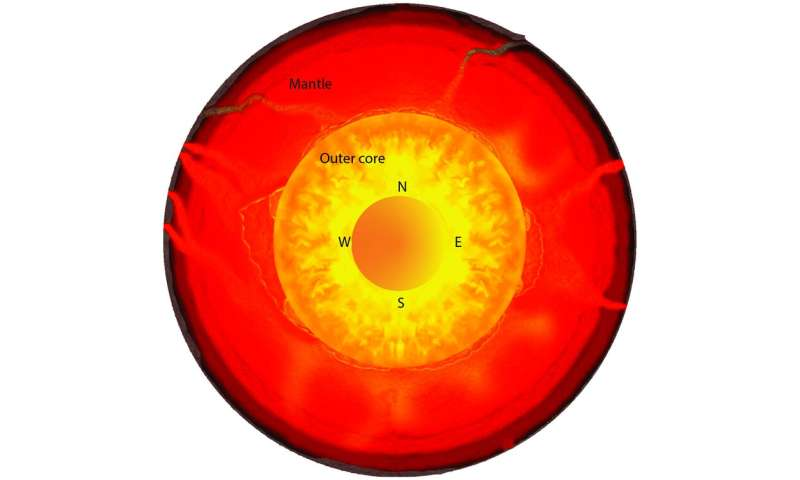 Earth's inner core is growing more on one side than the other –here's why the planet isn't tipping