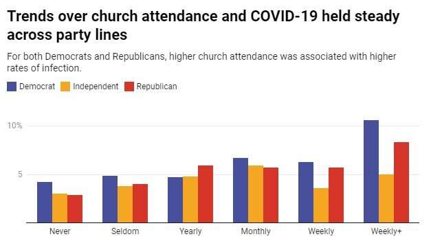 Faith in numbers: Is church attendance linked to higher rates of coronavirus?