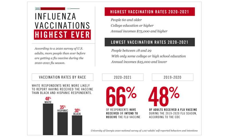 Flu vaccination this season likely to be highest ever