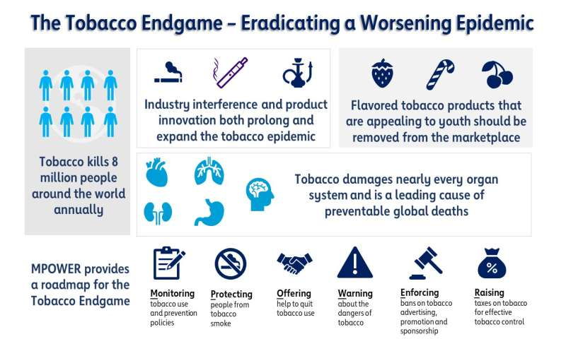 Global cardiovascular organizations release joint opinion on achieving the 'tobacco endgame'