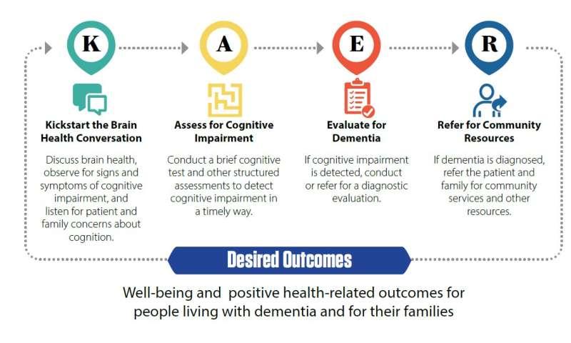 GSA's KAER toolkit promotes care conversations on brain health, cognitive status
