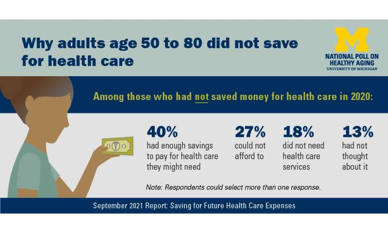 Helping people save for health costs: Poll finds tax-free accounts used less by those who may need them most