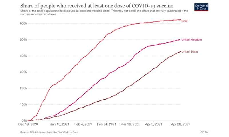 Herd immunity: can the UK get there?