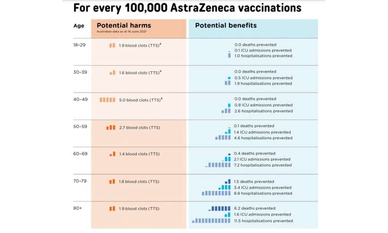How can younger Australians decide about the AstraZeneca vaccine? A GP explains