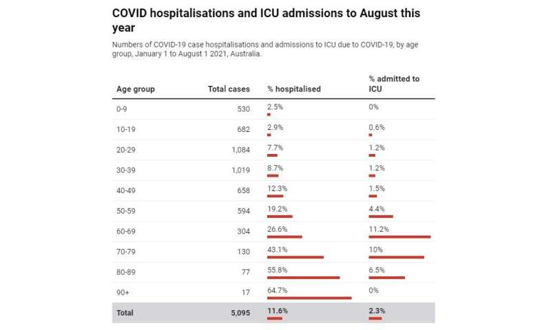 How sick are children getting, and when will we be able to vaccinate them against COVID?