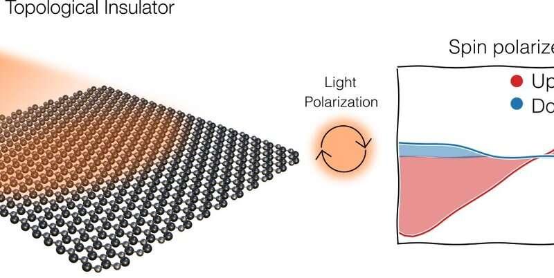 Iluminating a control knob for topological insulators