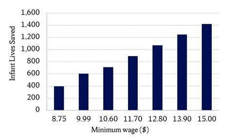 Increase in minimum wage will save infant lives, study shows