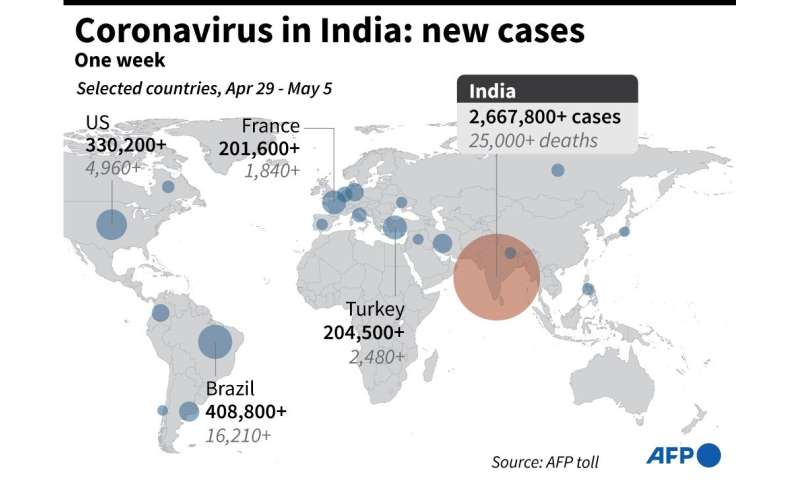 India: new Covid-19 cases