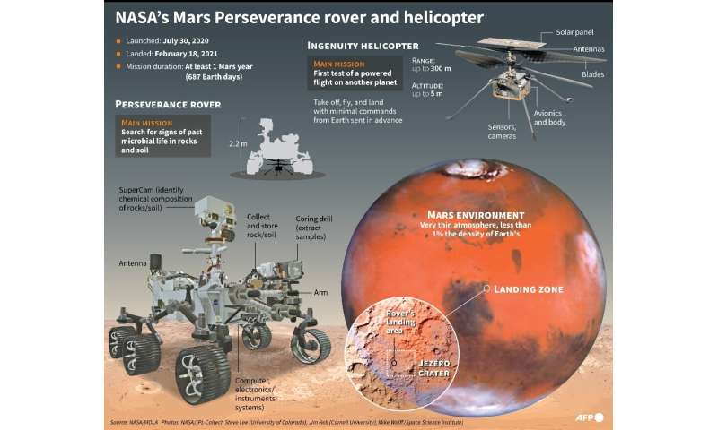 Mars Perseverance rover and Ingenuity helicopter