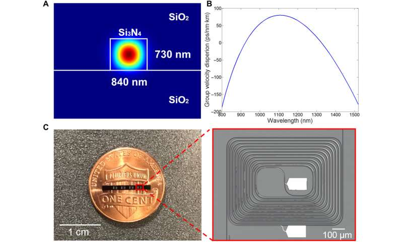 Millimeter-scale chip-based supercontinuum generation