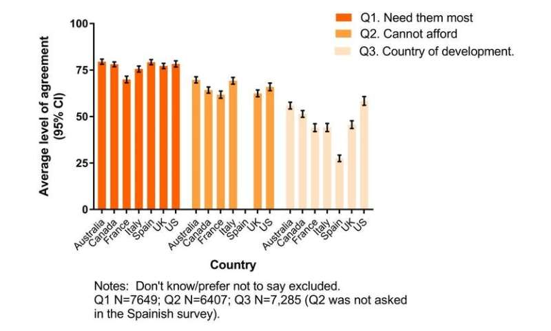 Most people support sharing vaccines with other countries—new study