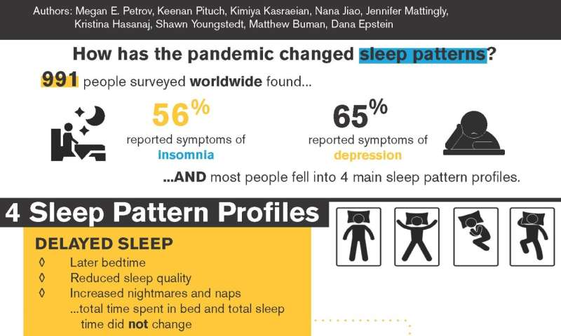 New research from ASU shows how the COVID-19 pandemic affected people's sleep around the world