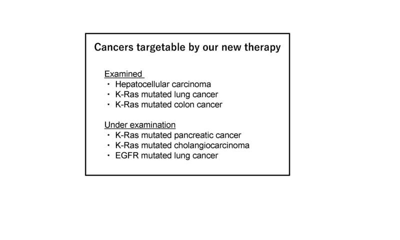 New therapeutic method combined with synthetic CDK4/6 inhibitors for refractory cancers
