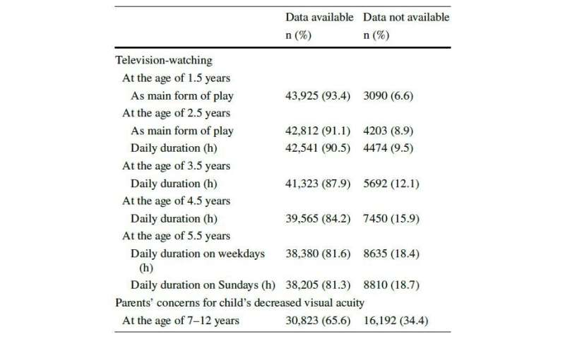 OU-MRU: High levels of television exposure affect visual acuity in children