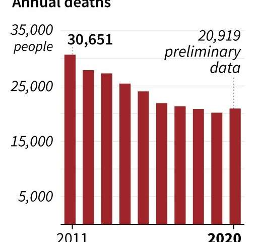 Pandemic raises Japan suicide rate after decade of decline