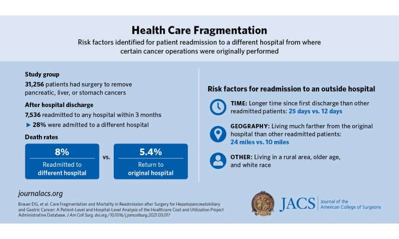 Potential ways to improve survival for cancer patients who receive fragmented care