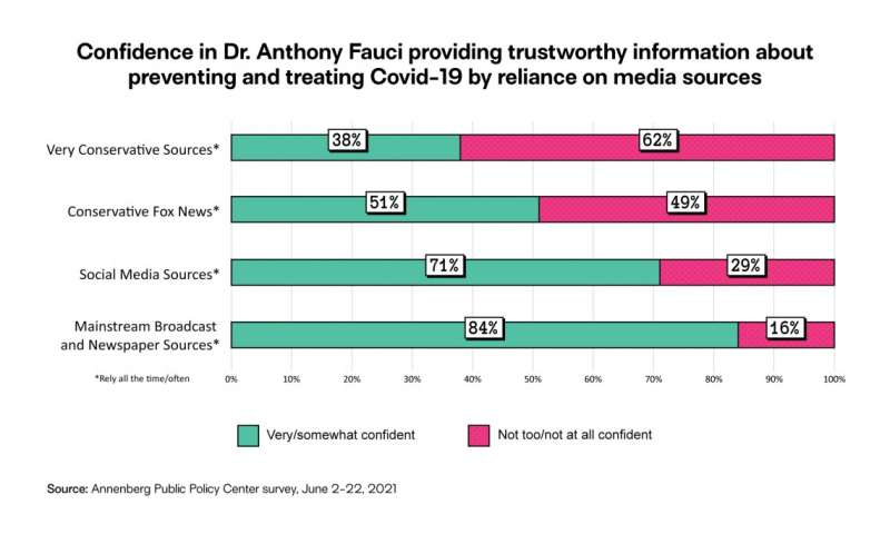 Public trust in CDC, FDA, and Fauci holds steady, survey shows