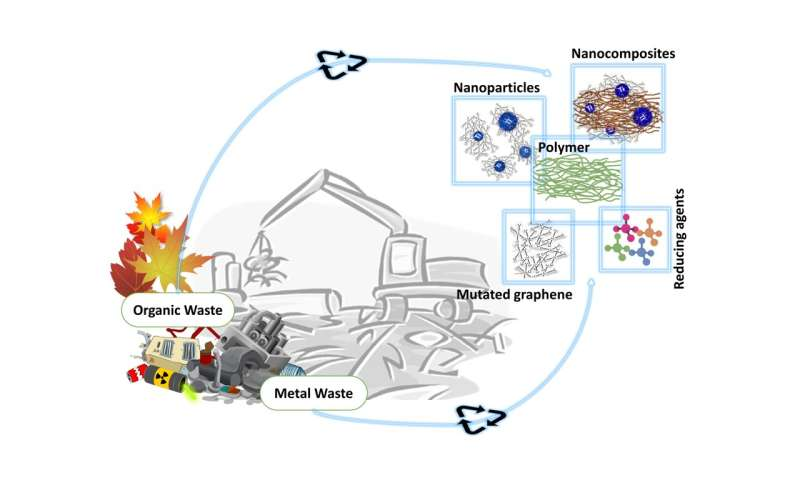 Recycled environmental waste into useful nanomaterials: what makes them so important for sustainable development