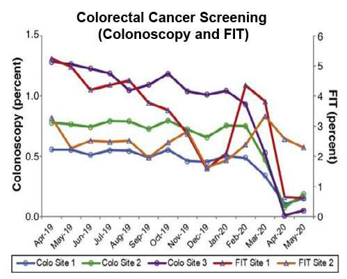 Rise of colorectal cancer in young people: Why minorities are more vulnerable