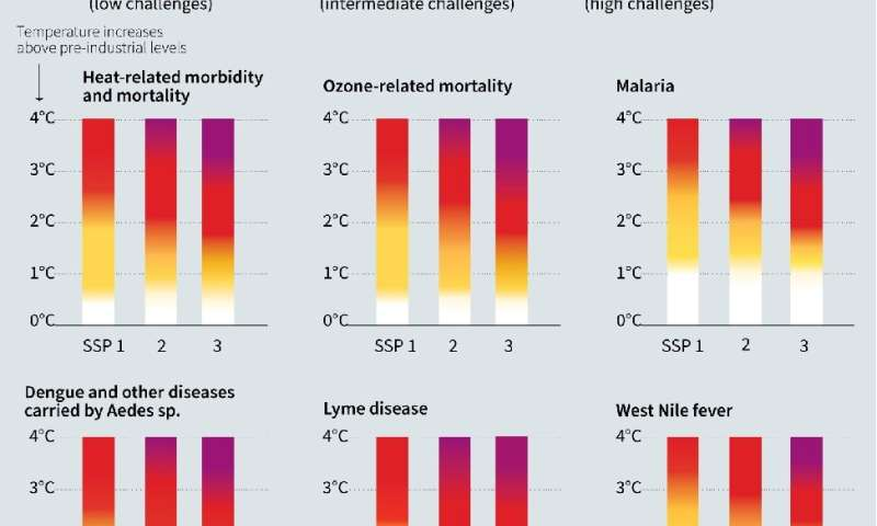 Risk levels for climate-sensitive health outcomes
