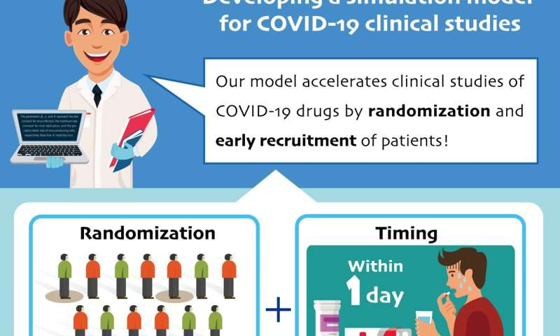 Setting COVID-19 drug trials up for success
