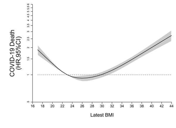 Severe COVID in young people can mostly be explained by obesity – new study