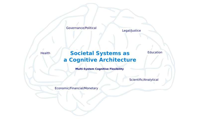 Societal Transformation: A Role for Second-Order Cognitive Science?