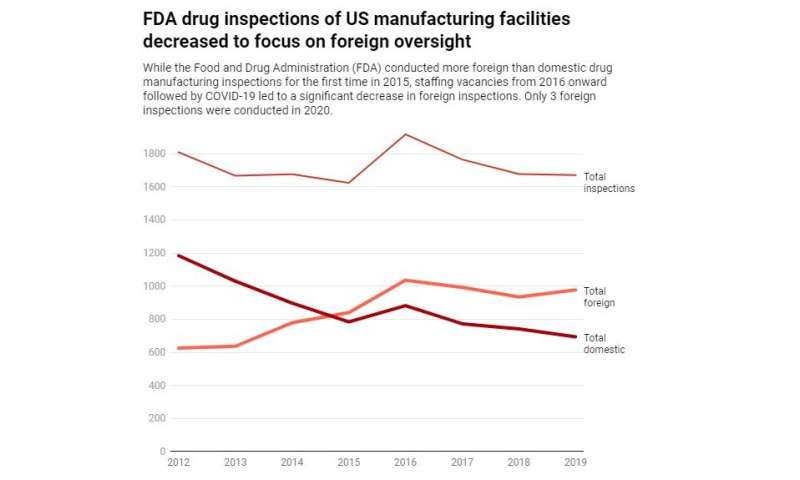 The FDA's weak drug manufacturing oversight is a potentially deadly problem