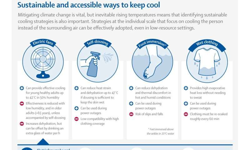 The Lancet: Extreme heat is a clear and growing health issue, with evidence-based adaptation plans urgently needed to prevent un