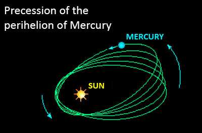 The secret of planets' perihelion between Newton and Einstein