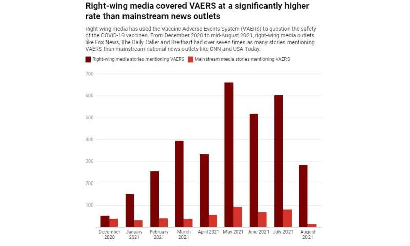 Unverified reports of vaccine side effects in VAERS aren't the smoking guns portrayed by right-wing media outlets